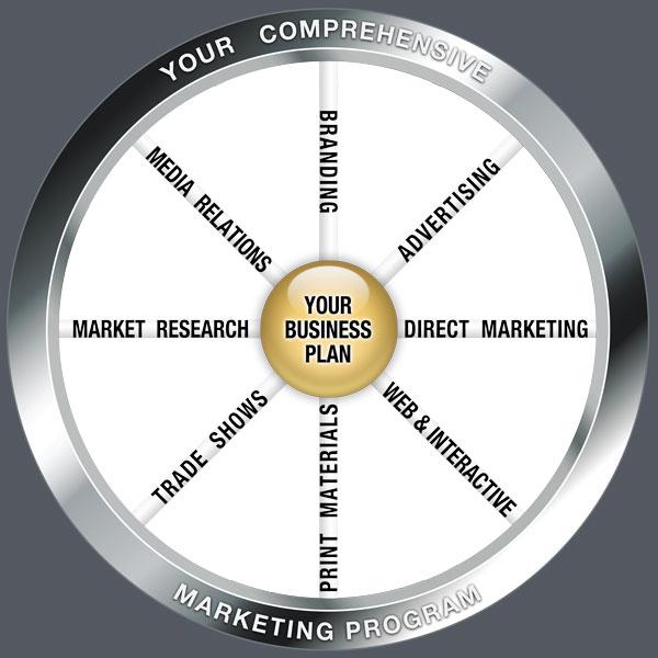 VGA-Marketing-Wheel